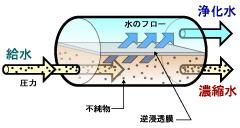 水のフロー画像